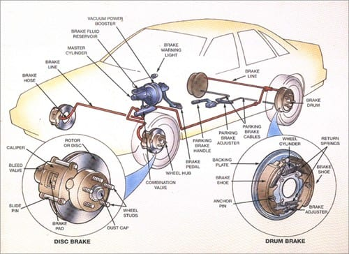 Sun Auto Service Conventional Brake Diagram