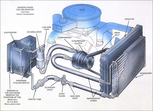 HEATING, VENTILATION & A/C SYSTEMS