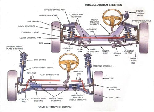 Sun Auto Service Steering Diagram